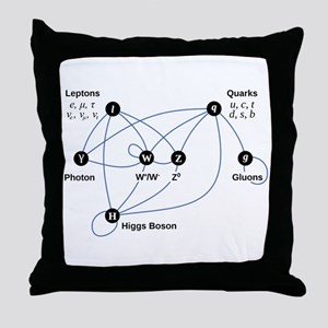 Higgs Boson Diagram Throw Pillow