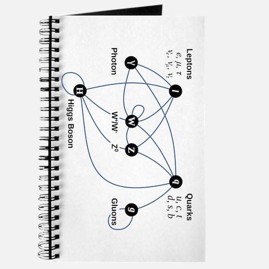 Higgs Boson Diagram Journal