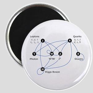 Higgs Boson Diagram Magnet