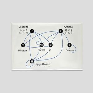 Higgs Boson Diagram Rectangle Magnet