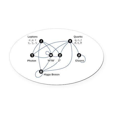 Higgs Boson Diagram Oval Car Magnet By Thespankdmonkey