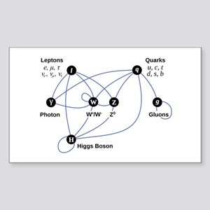 Higgs Boson Diagram Sticker (Rectangle)