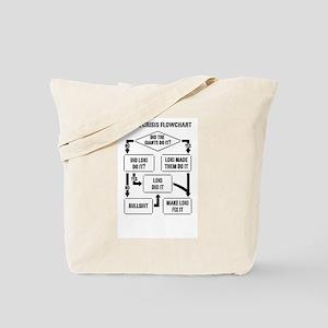 Norse Crisis Flowchart Tote Bag