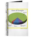 Google Uses Journal