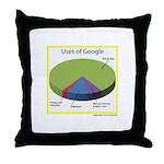 Google Uses Throw Pillow