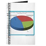 Pointless Chart Journal