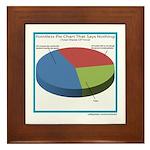 Pointless Chart Framed Tile