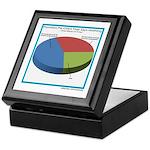 Pointless Chart Keepsake Box