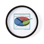 Pointless Chart Wall Clock