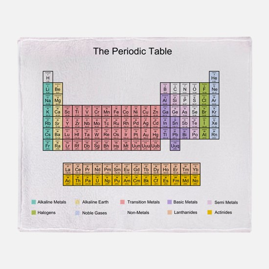 Colorful Periodic Table Throw Blanket