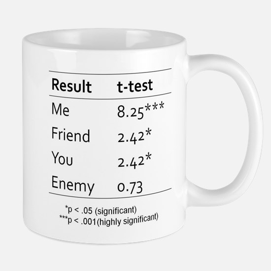 T Test Table of Statistical Significance Mug