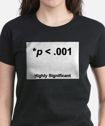 Highly statistically significant at p < .001 Women