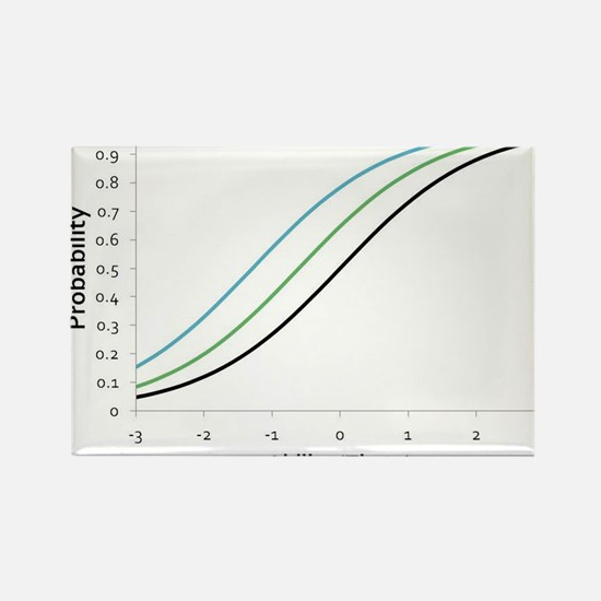 Item Response Theory and Logistic Curve Rectangle