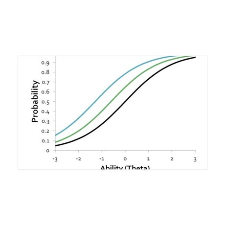 Item Response Theory and Logistic Curve 35x21 Wall