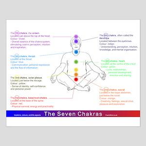 7 Chakras, Small Poster