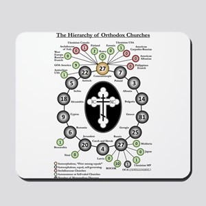 The Hierarchy of Orthodox Churches Mousepad