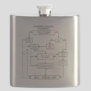 problem-solving-flow-chart Flask