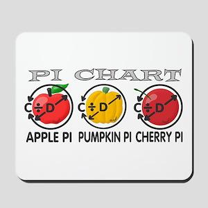 Pi Chart Mousepad