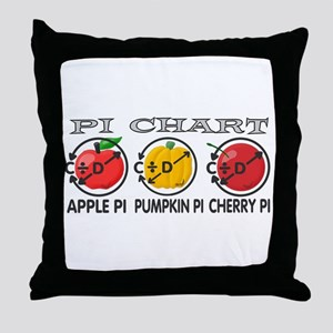 Pi Chart Throw Pillow