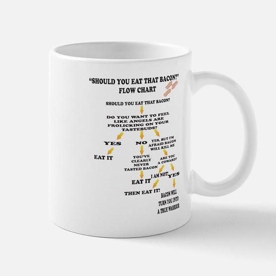 Should you eat that Bacon Mug