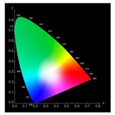 Cie 1931 xy chromaticity diagram posters cafepress chromaticity diagram poster ccuart Images