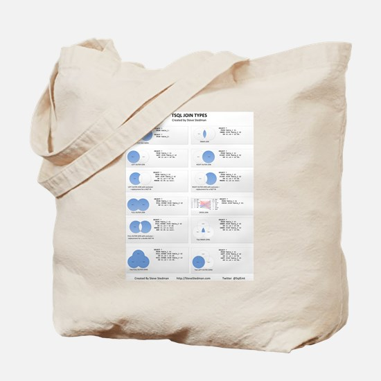 TSQL JOIN TYPES Tote Bag