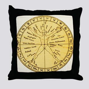 Astrological anatomy - Throw Pillow