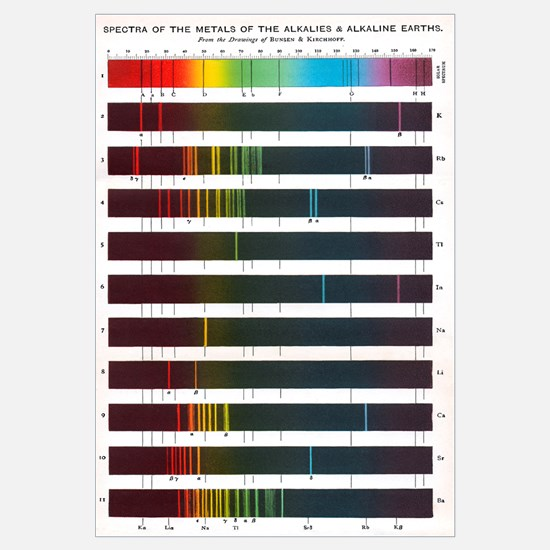 Flame emission spectra of alkali metals