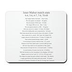 Isner Mahut Match Stats Mouse Pad