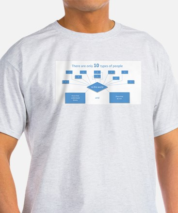 10 types of people...know binary(blue) T-Shirt