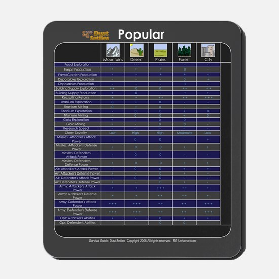 Popular and Terrain Modifier Chart Mousepad