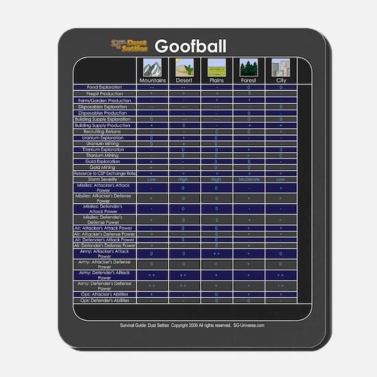 Goofball and Terrain Modifier Chart Mousepad