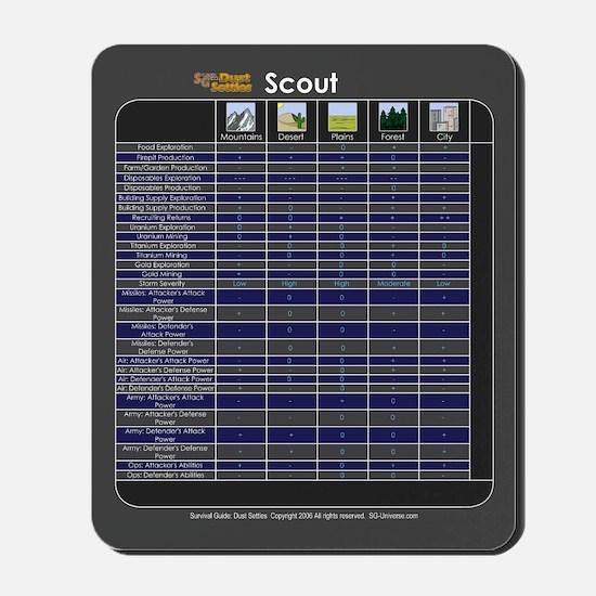 Scout and Terrain Modifier Chart Mousepad