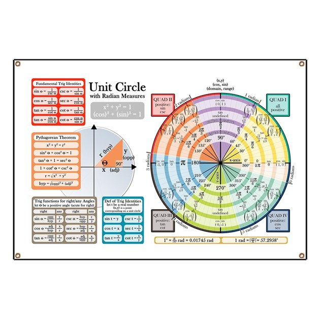Unit Circle with Radians Banner by articulatepixelsdesign  Unit Circle wit...