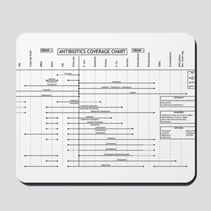 Antibiotics Coverage Chart Mousepad
