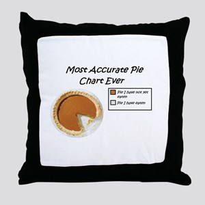Most Accurate Pie Chart Ever Throw Pillow