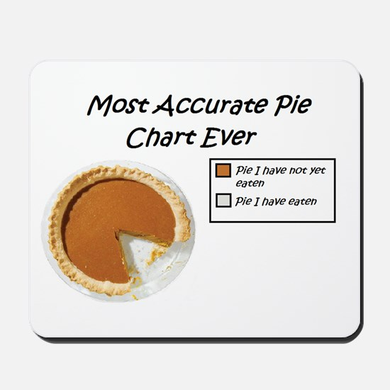 Most Accurate Pie Chart Ever Mousepad