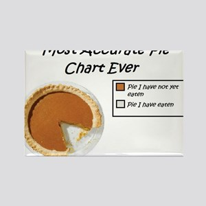 Most Accurate Pie Chart Ever Rectangle Magnet