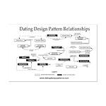 11x17 poster: Dating Design Pattern relationships
