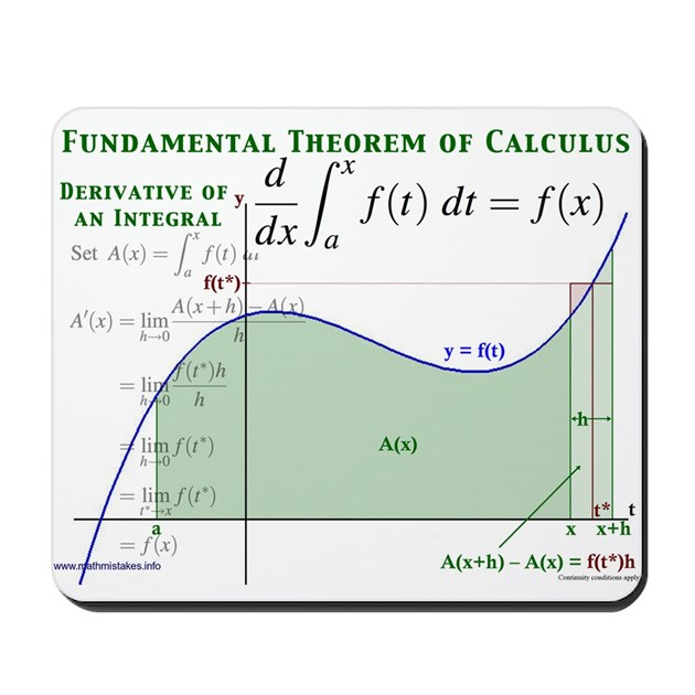 Fundamental Theorem Of Calculus Mousepad By Maththreads