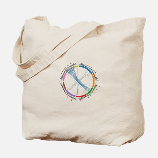 Concept Correlations Circle for Beer Tote Bag