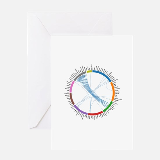 Concept Correlations Circle for Beer Greeting Card