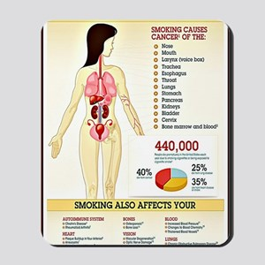 Cigarette Smoking Infographic Mousepad